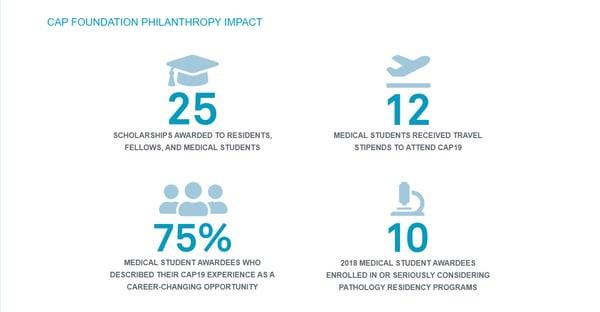 CAP Philanthropy