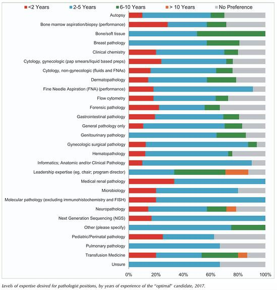 State of Pathologists Levels of Expertise